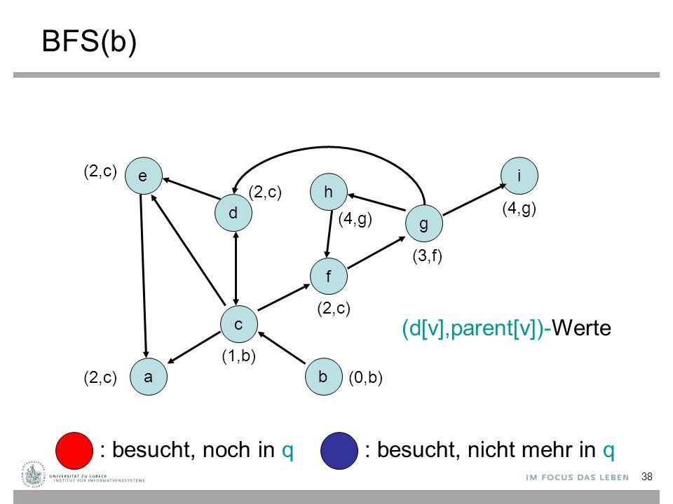 BFS(b) (d[v],parent[v])-Werte : besucht, noch in q